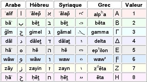 mots fleches i grec